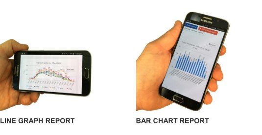 mobile phones with charts