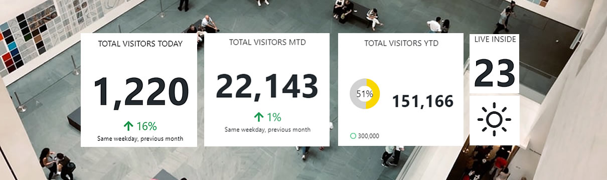Live Visitor Count in Public Facility
