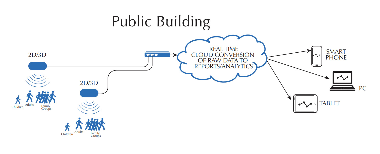 People Counting System Schematic Public Sector