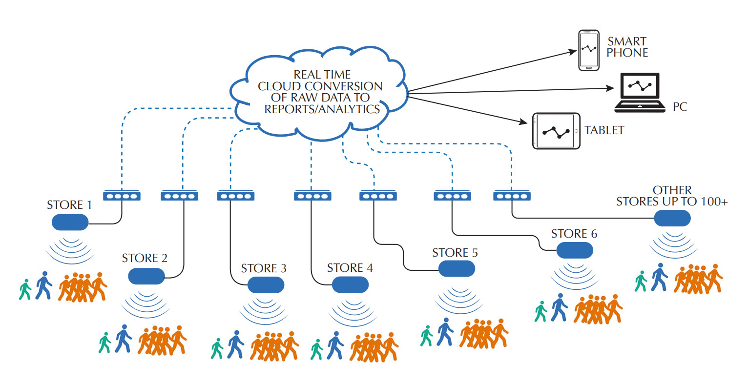 People Counting System Schematic Retail Stores