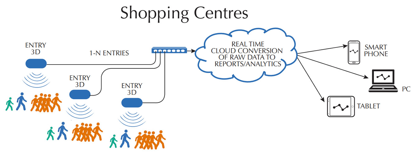 People Counting System Schematic Shopping Centres